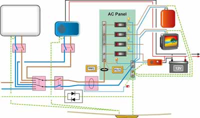 Boat AC electrics circuit